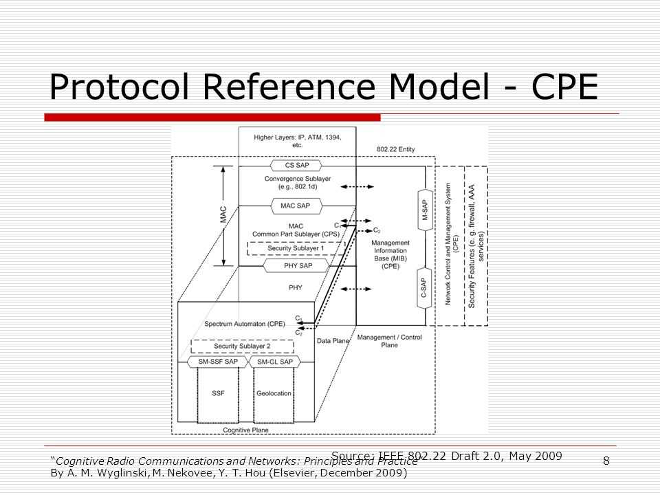 Protocol Reference Model - CPE