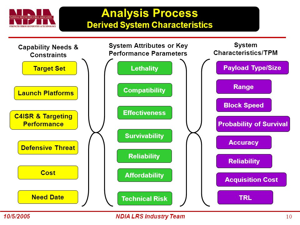 key characteristics in industry analysis Industry analysis - free download as powerpoint presentation (ppt), pdf file (pdf), text file (txt) or view presentation slides online.
