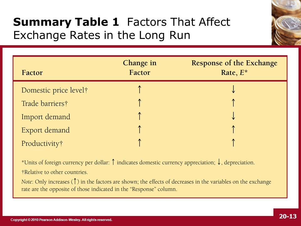 study on the variability in foreign exchange rate However, some of the world's most important exchange rates change frequently equilibrium in exchange rate is determined in the foreign exchange market at a point where demand for and supply of foreign currency equates demand for a currency comes from net export while supply of the currency comes from net foreign investment.