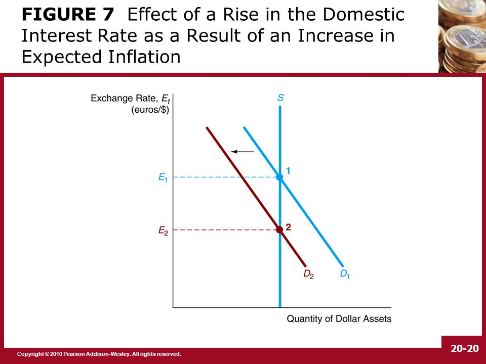 impact of foreign exchange rate on The impact also depends on the elasticity of demand and whether firms will pass on the exchange rate costs onto consumers for example, firms may reduce profit margins rather than increase the price of imports.