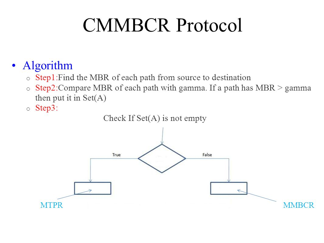 CMMBCR Protocol Algorithm