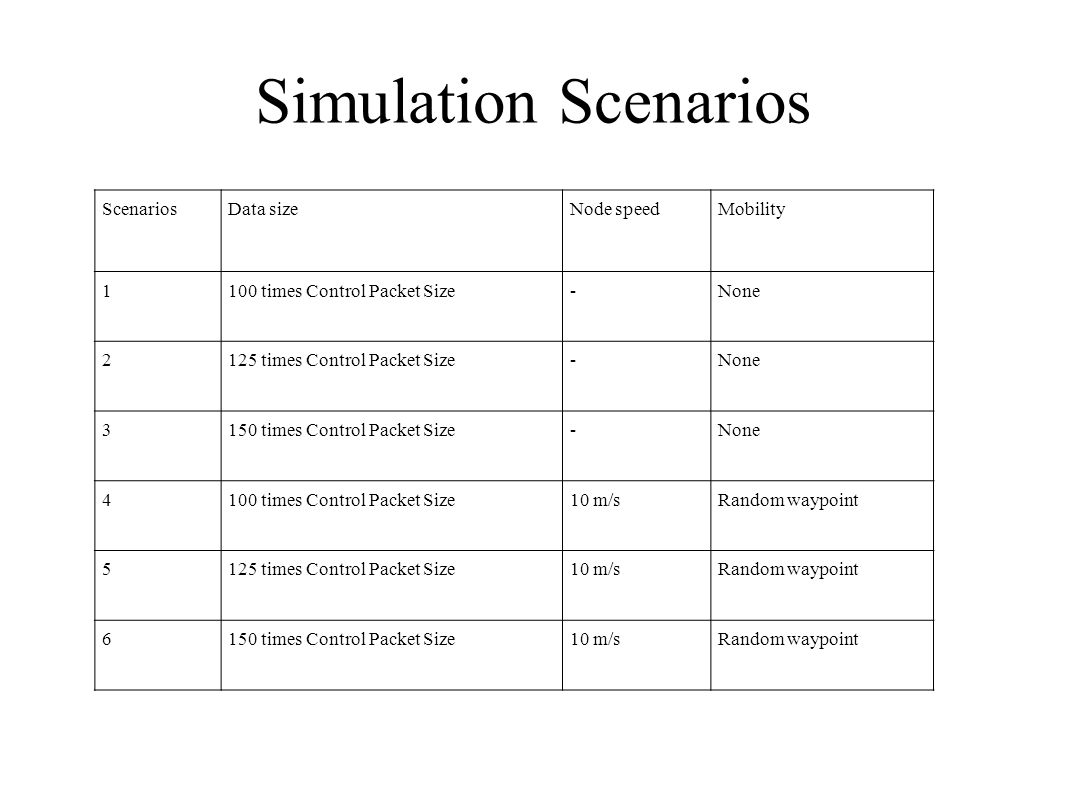 Simulation Scenarios Scenarios Data size Node speed Mobility 1