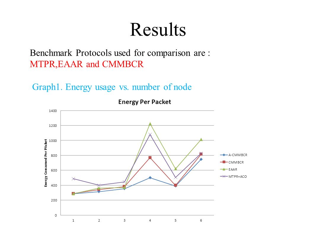 Results Benchmark Protocols used for comparison are :