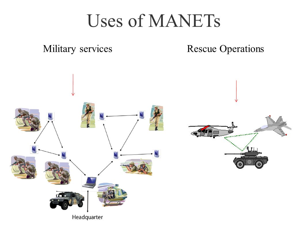 Uses of MANETs Military services Rescue Operations