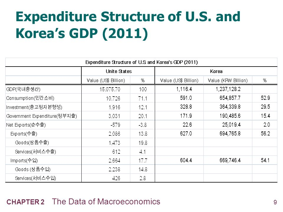 south koreas financial structure South korea economy & risks: identify trade opportunities and country risks, review economic strengths and weaknesses, economic forecasts and analyses.