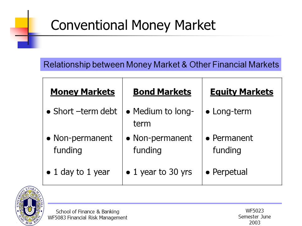 Relationship between money market and forex market