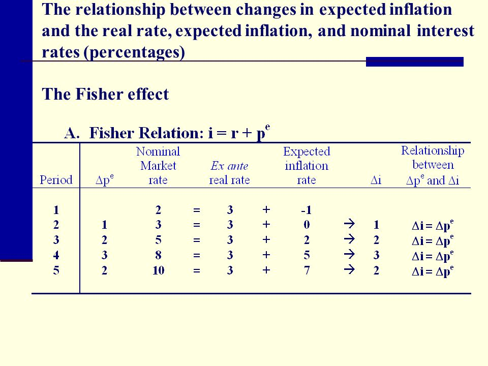 relationship between inflation rate and balance of payment