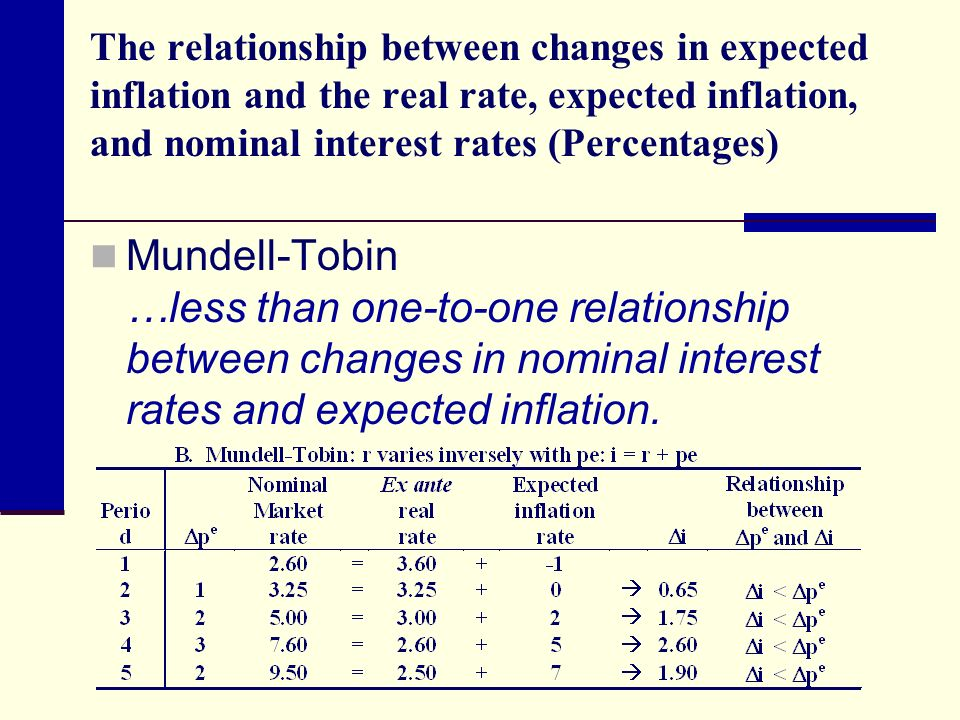 relationship between discount rate and inflation