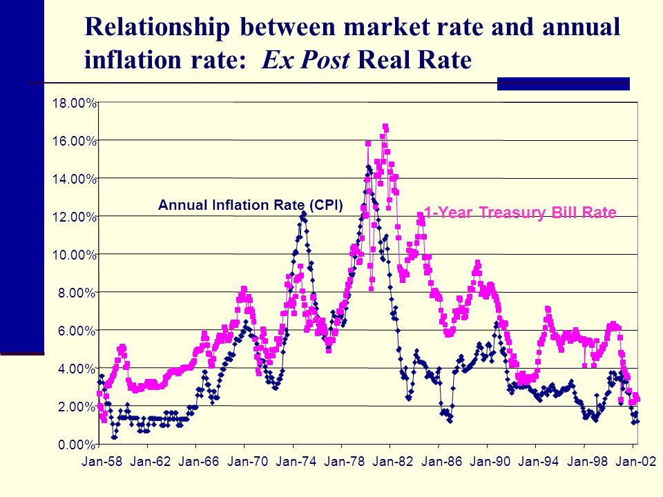 relationship between rising interest rates and inflation correlation