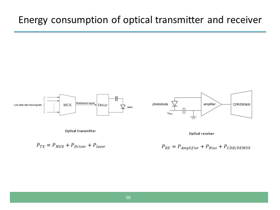 Energy consumption of optical transmitter and receiver