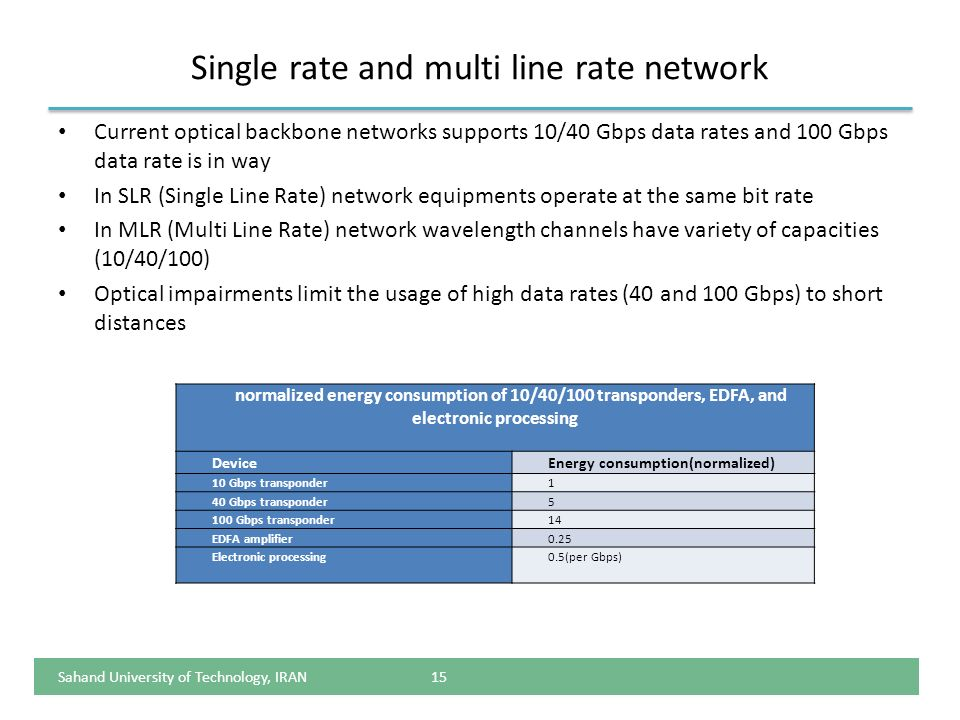 Single rate and multi line rate network