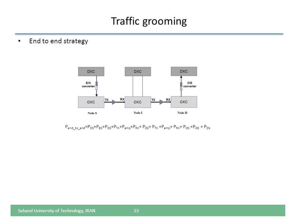 Traffic grooming End to end strategy