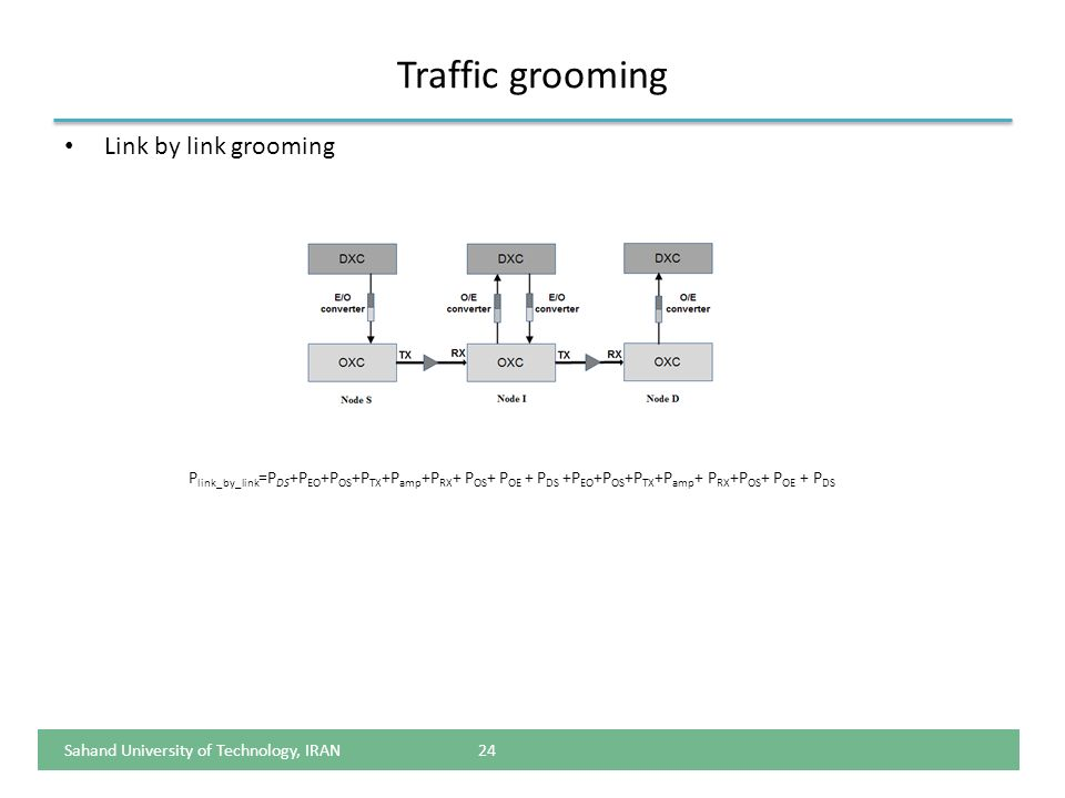 Traffic grooming Link by link grooming