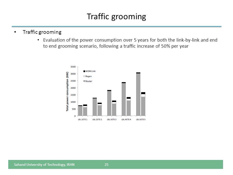 Traffic grooming Traffic grooming