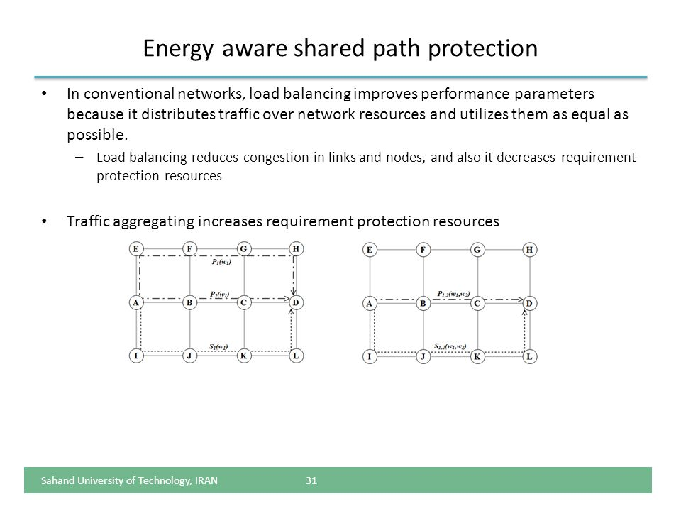 Energy aware shared path protection
