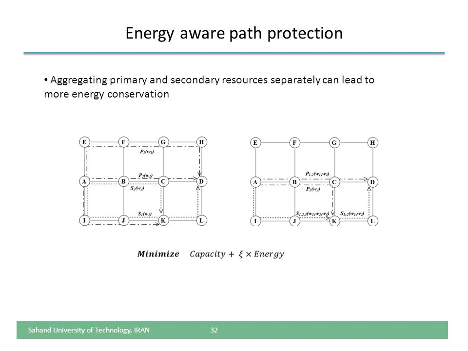 Energy aware path protection
