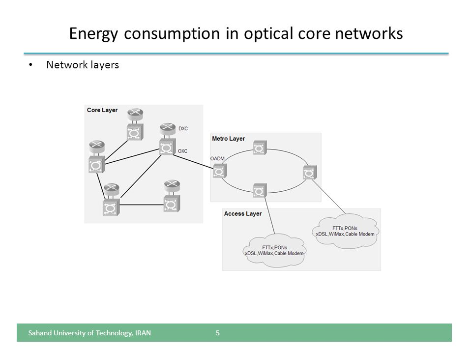 Energy consumption in optical core networks