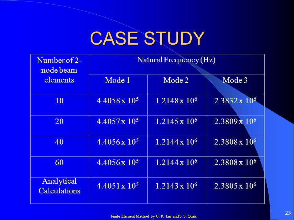CASE STUDY Number of 2-node beam elements Natural Frequency (Hz)