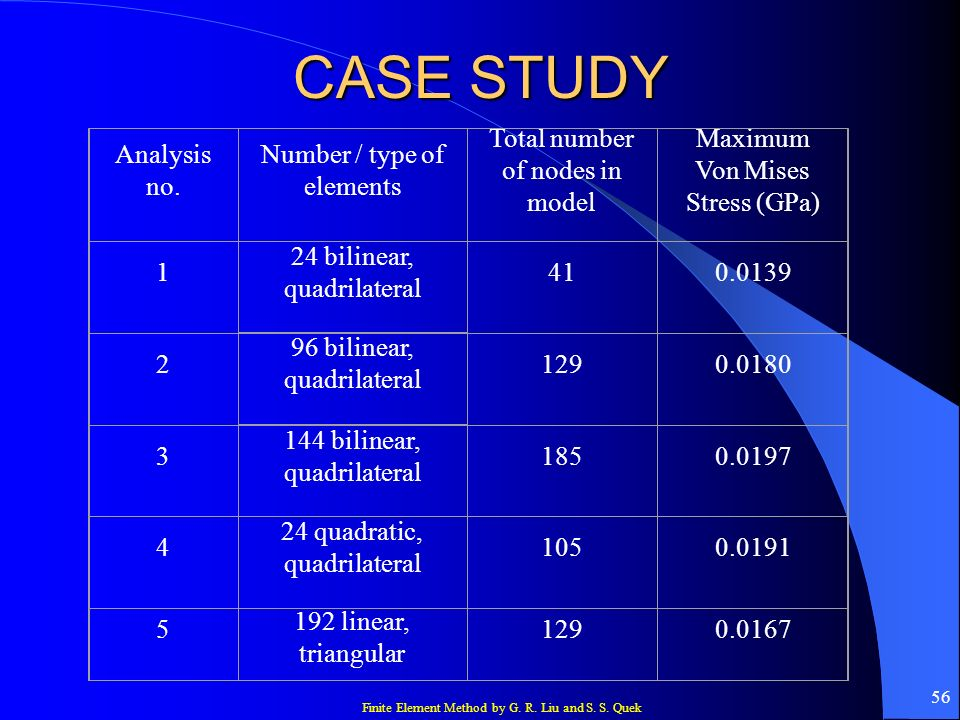 CASE STUDY Analysis no. Number / type of elements