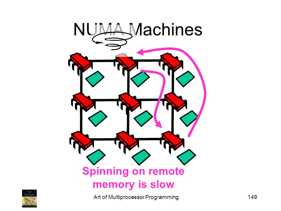 Spinning on remote memory is slow