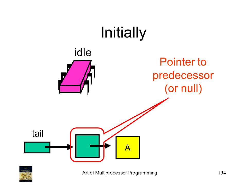 Initially idle Pointer to predecessor (or null) tail A