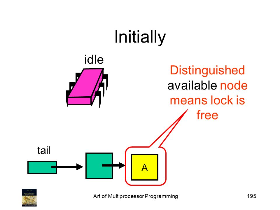 Initially idle Distinguished available node means lock is free tail A