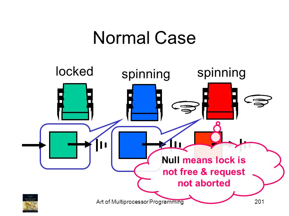Null means lock is not free & request not aborted