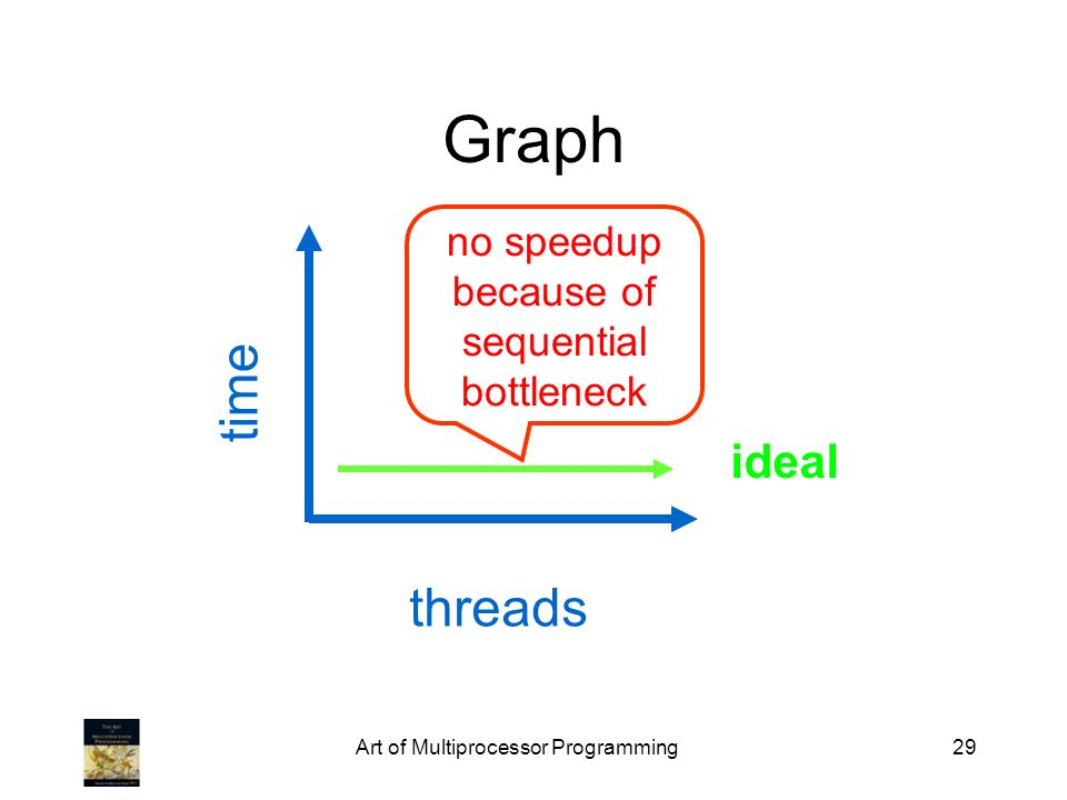 Graph time threads ideal no speedup because of sequential bottleneck