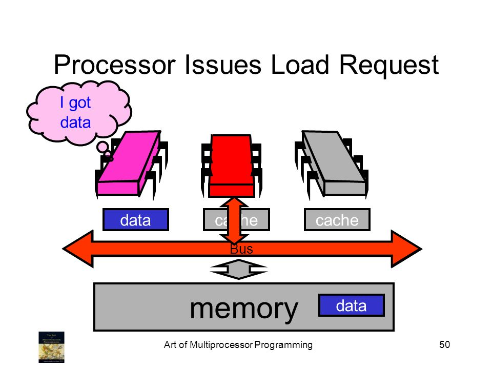 Processor Issues Load Request