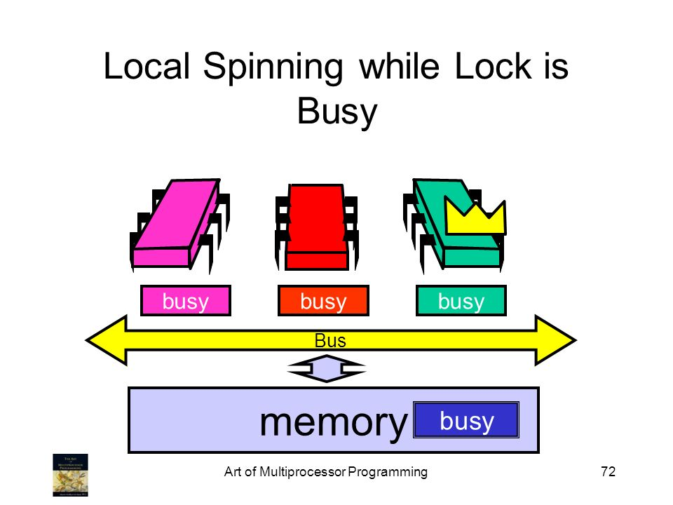 Local Spinning while Lock is Busy