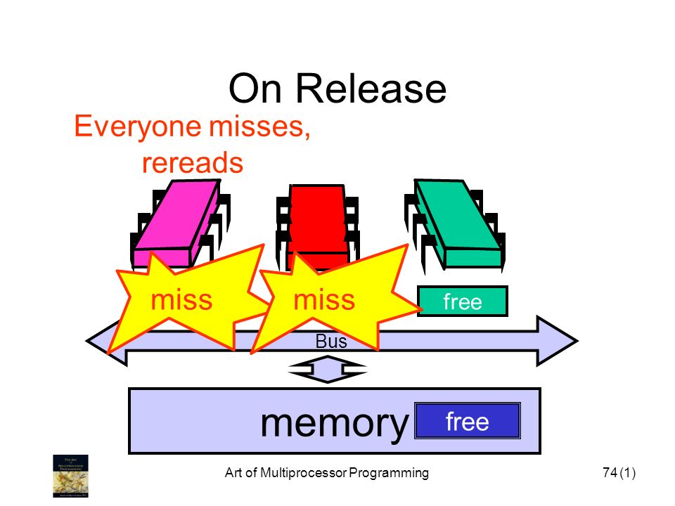 On Release memory Everyone misses, rereads miss miss free invalid