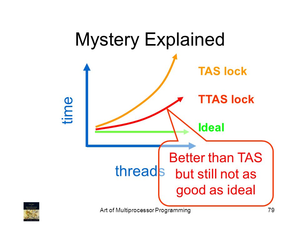 Mystery Explained time threads