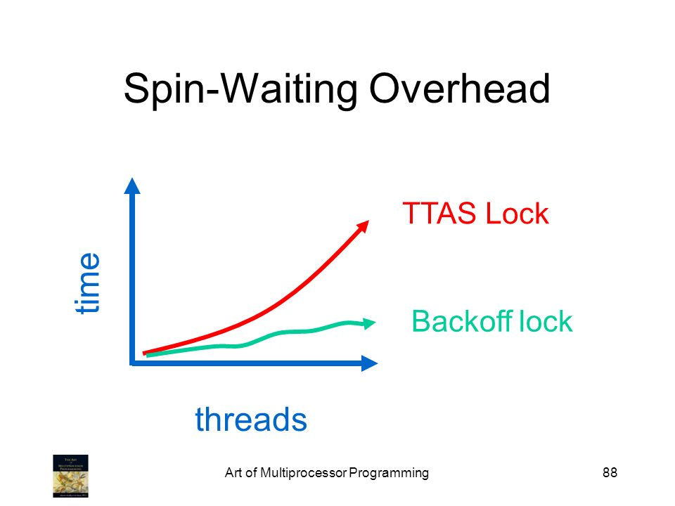 Spin-Waiting Overhead