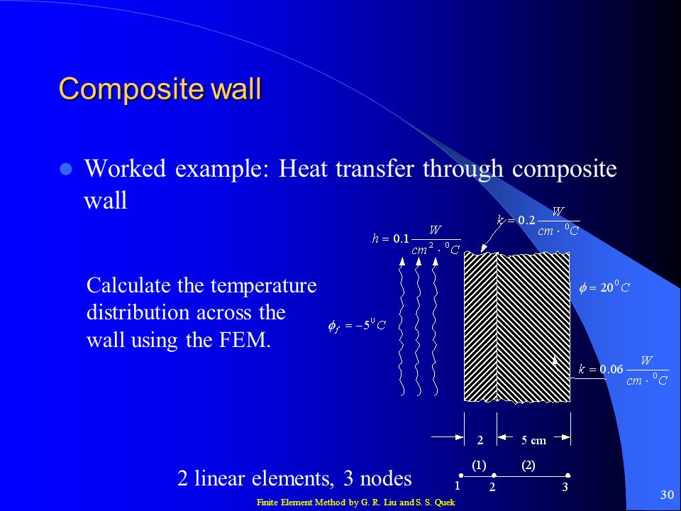 Composite wall Worked example: Heat transfer through composite wall