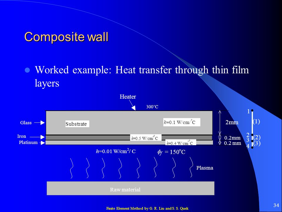 Composite wall Worked example: Heat transfer through thin film layers