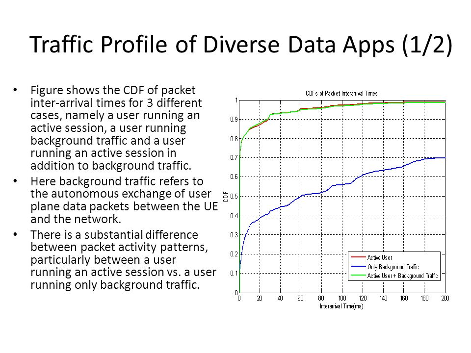 Traffic Profile of Diverse Data Apps (1/2)