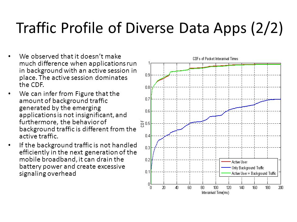 Traffic Profile of Diverse Data Apps (2/2)