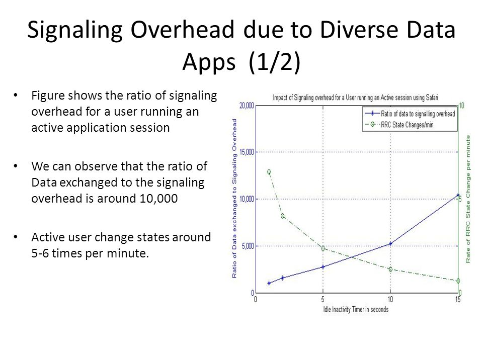 Signaling Overhead due to Diverse Data Apps (1/2)