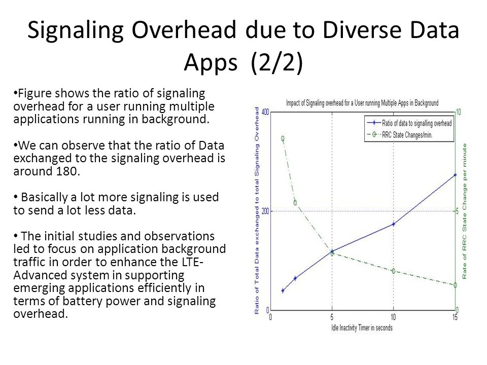 Signaling Overhead due to Diverse Data Apps (2/2)