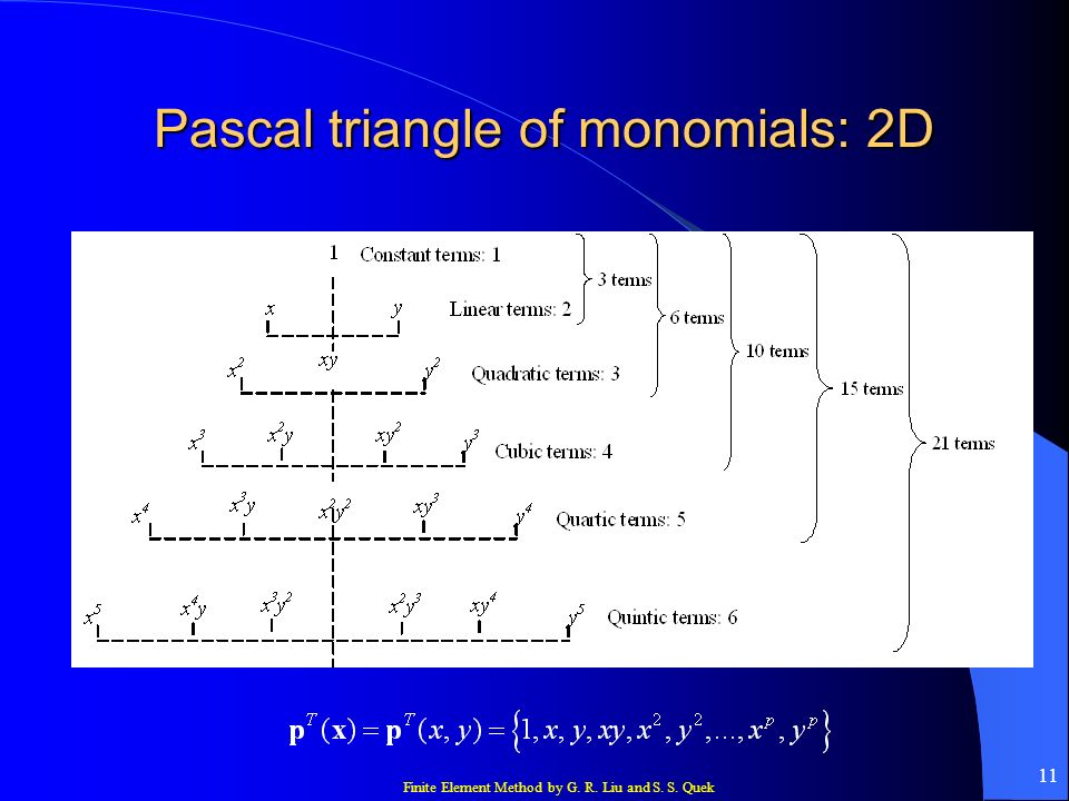 Pascal triangle of monomials: 2D