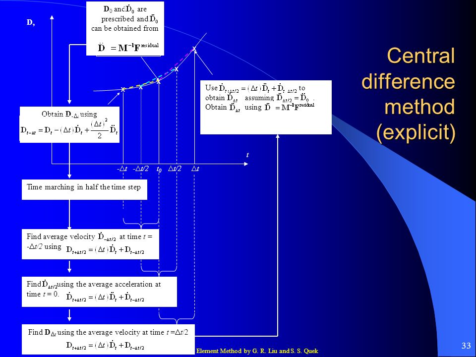 Central difference method (explicit)