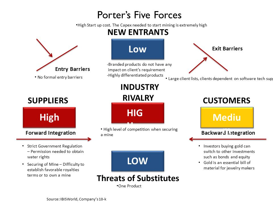 Porter S Five Forces Mining Industry