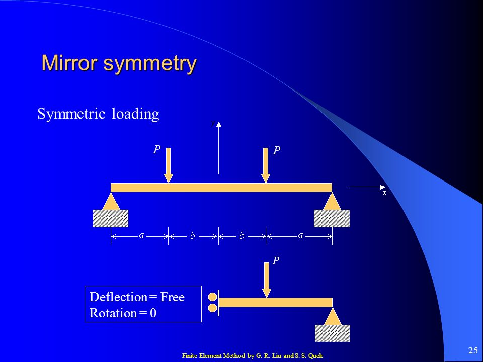 Mirror symmetry Symmetric loading Deflection = Free Rotation = 0