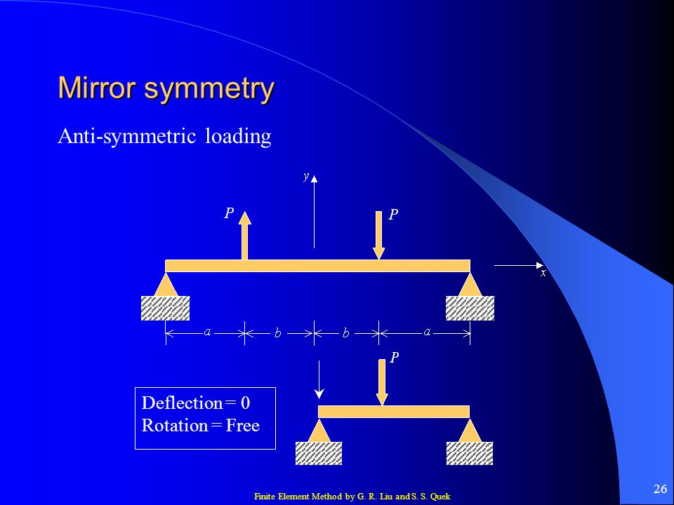 Mirror symmetry Anti-symmetric loading Deflection = 0 Rotation = Free