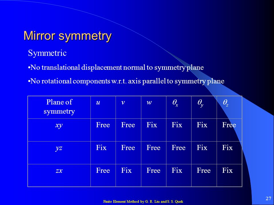 Mirror symmetry Symmetric
