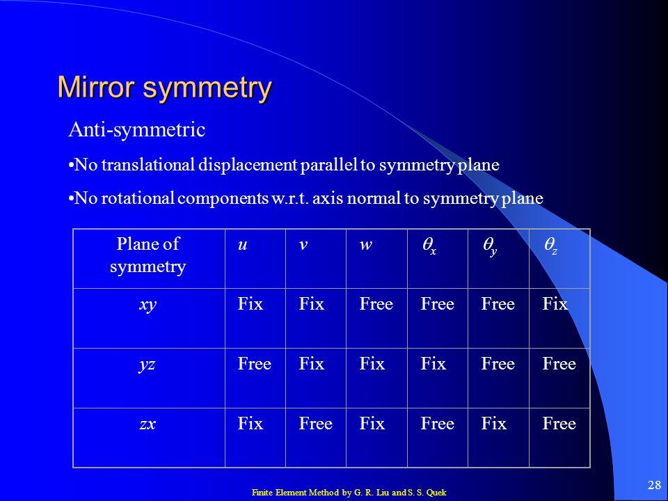 Mirror symmetry Anti-symmetric