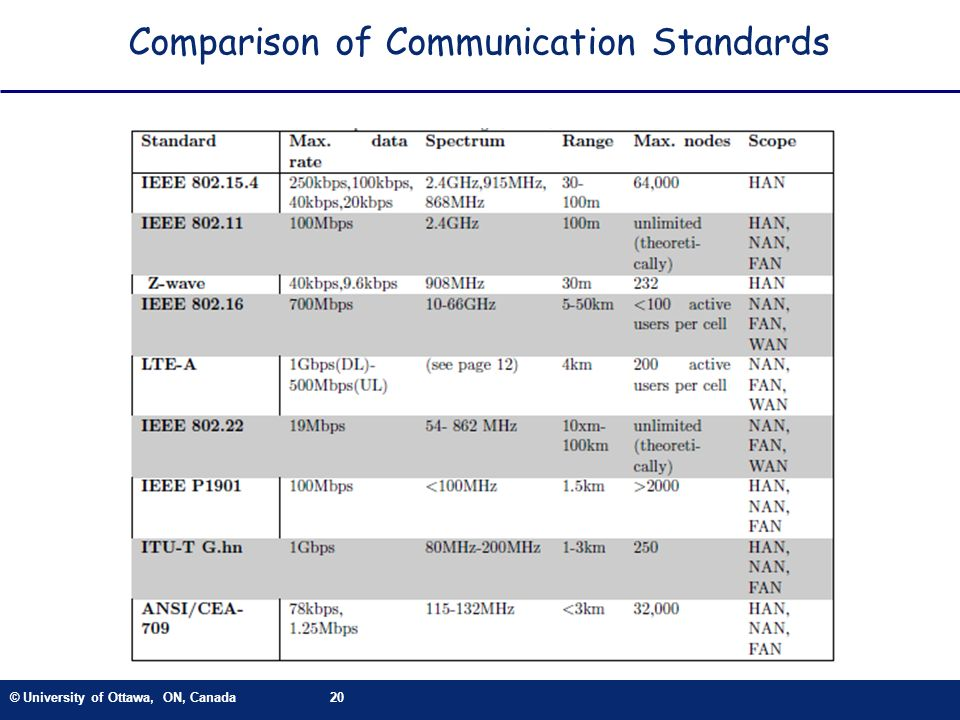 Comparison of Communication Standards