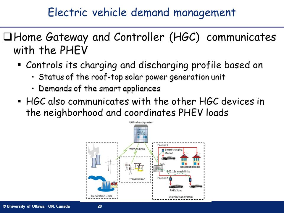 Electric vehicle demand management