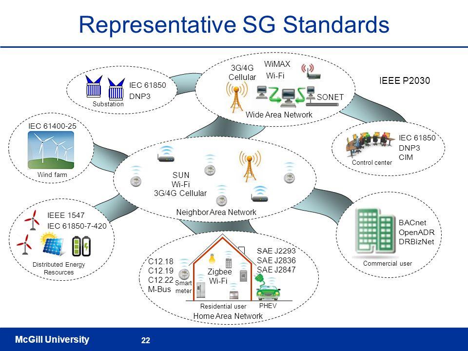 Representative SG Standards