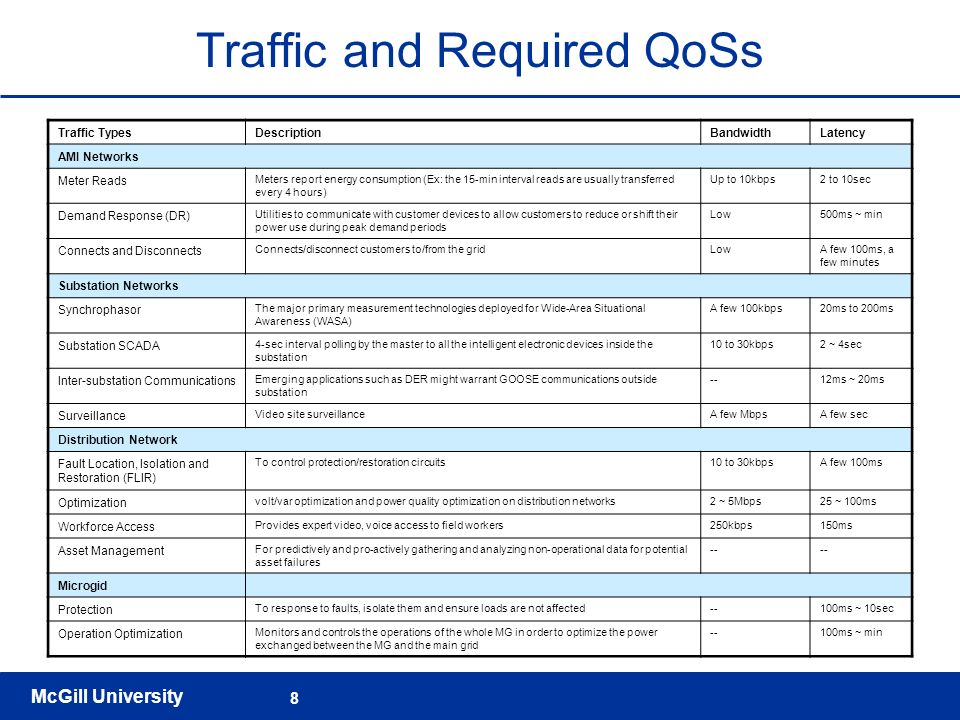 Traffic and Required QoSs